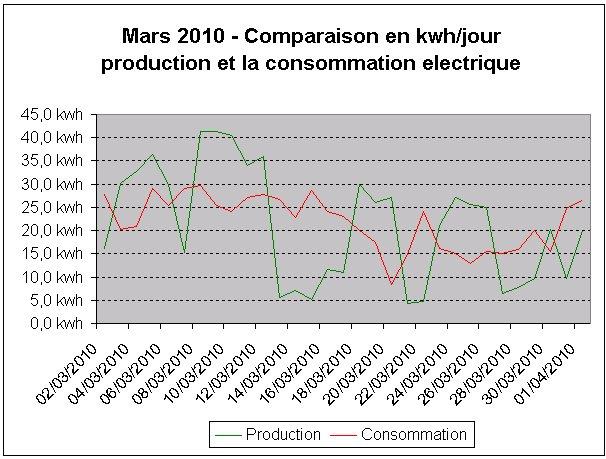 Maison nergie positive production photovolta que et consommation mars - Consommation electrique moyenne par jour ...