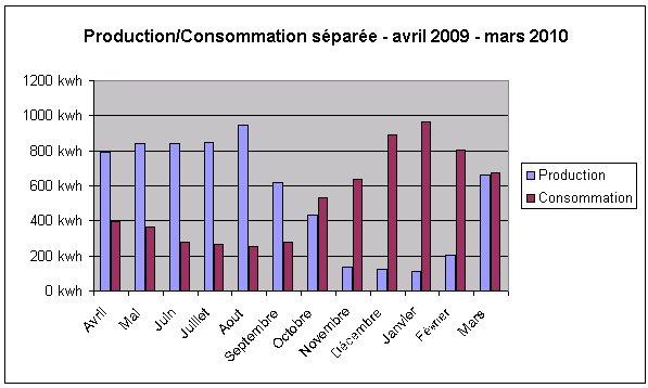 production et consommation nerg tique d 39 une maison nergie positive 2009. Black Bedroom Furniture Sets. Home Design Ideas