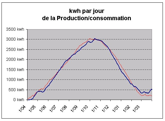 Lectricit maison comparatif du cot de la production for A la maison ardmore